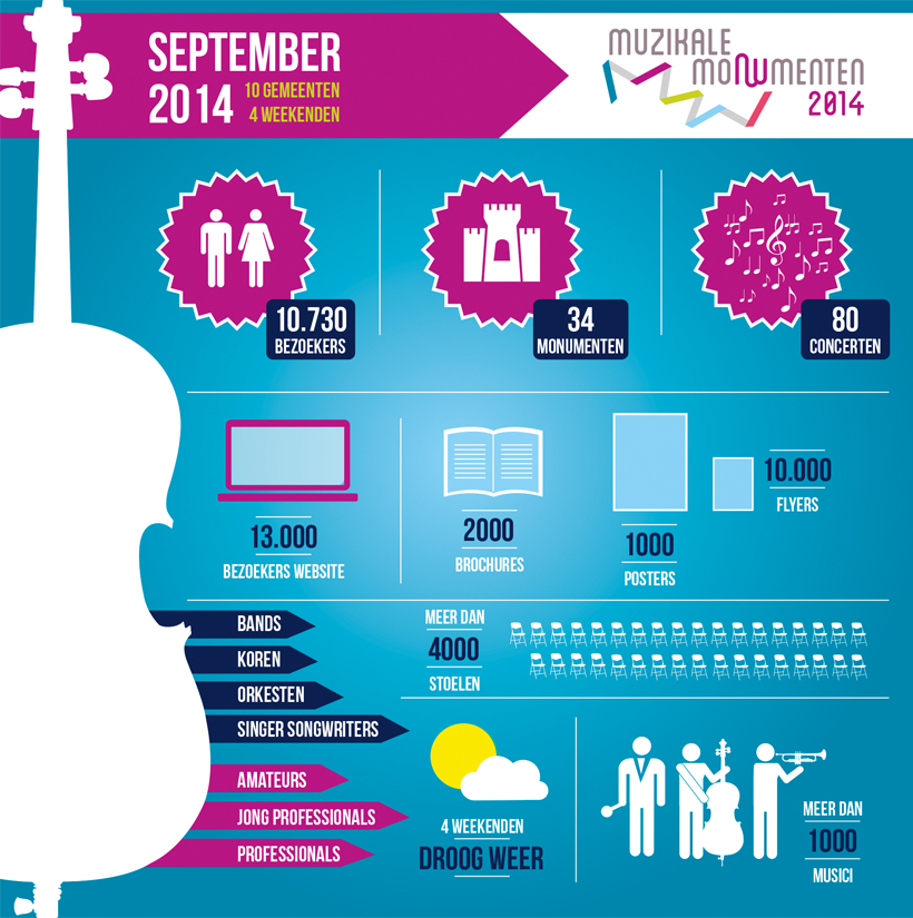 Muzikale Monumenten infographic